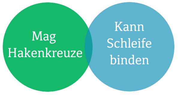 venn-diagramm-hakenkreuze-schleife-binde