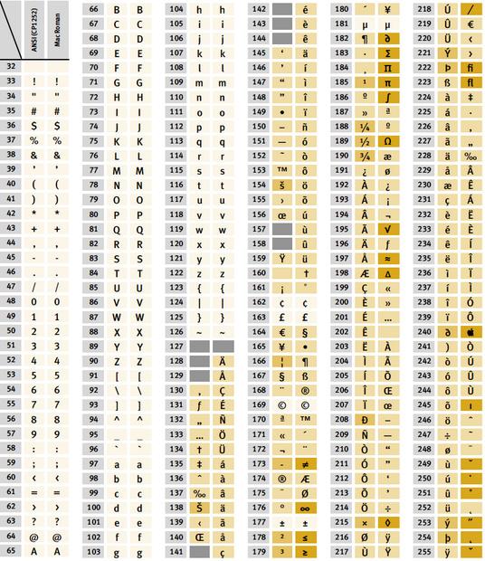 Die entwicklung der zeichenkodierung teil 2 fachartikel for 7 bit ascii tabelle